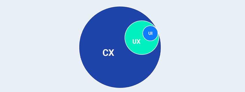 چه تفاوتی بین UX ، UI و CX وجود دارد؟