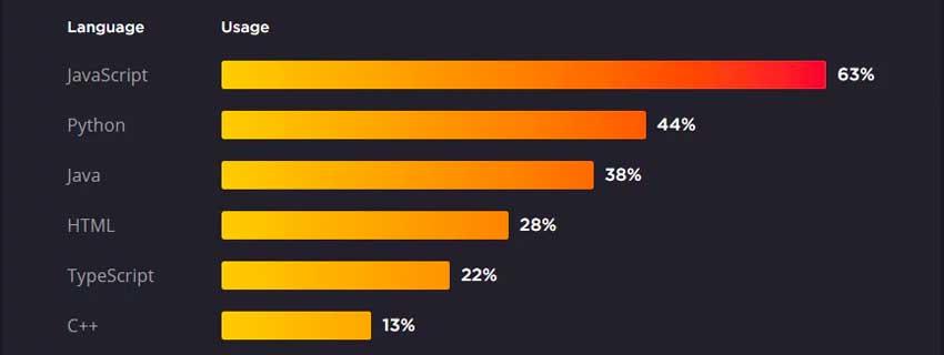 بهترین فریمورک JavaScript در سال 2021 کدام است؟