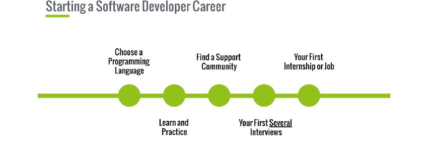 برای ساخت یک نرمافزار از کجا شروع کنیم؟