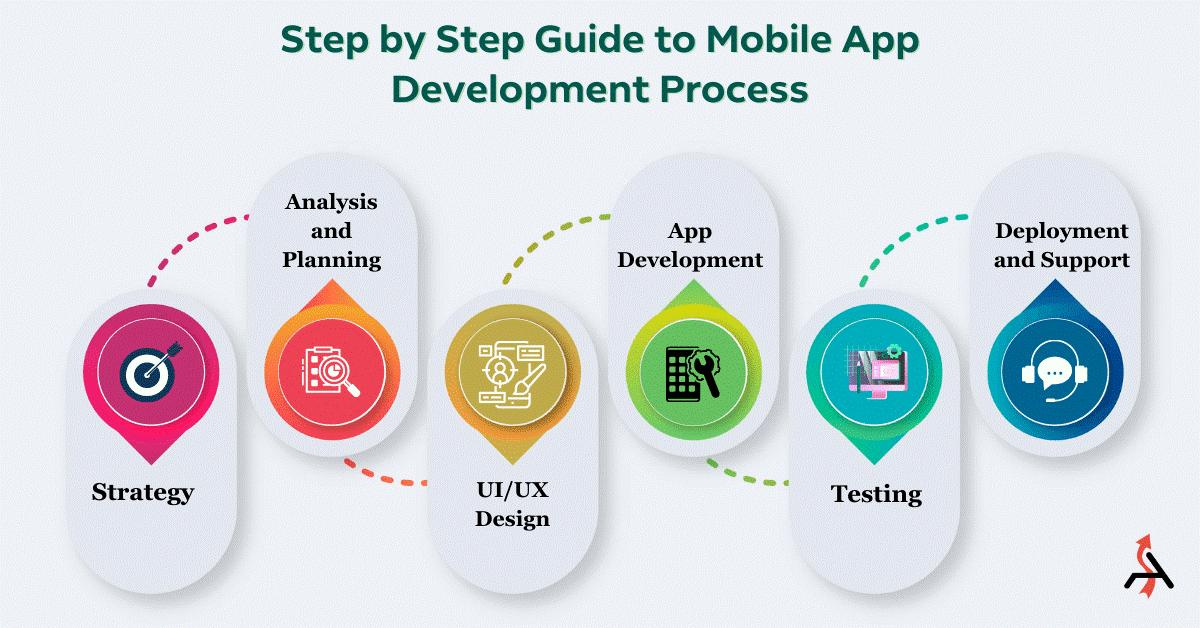 راهنمای گام به گام مراحل توسعه برنامه تلفن همراه