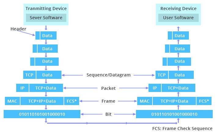 مسیر داده مدل TCP/IP بین برنامهها