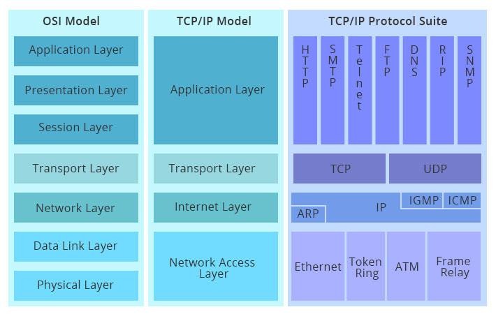 OSI در مقابل TCP/IP