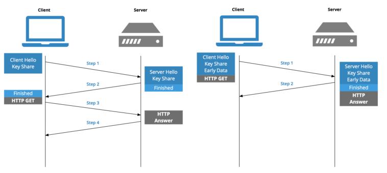 برقراری ارتباط TLS