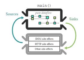 معرفی Cycle.js، یک فریموورک JavaScript تابعی و واکنشپذیر