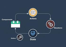 مقدمهای بر Vuex و دسترسی به state