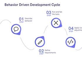 توسعه رفتار محور (BDD) چیست ؟
