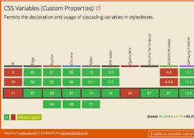 متغیرهای CSS برای توسعه React