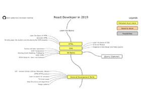 نقشه راه برای اینکه به یک توسعه دهنده حرفهای React تبدیل شوید (بخش دوم)